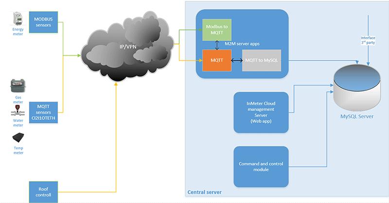 innMeter_server---High-Level-12345