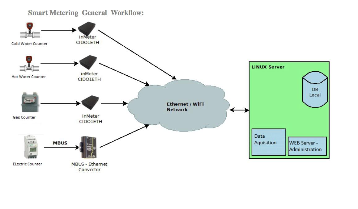 smart-metering-general-workflowpt-site